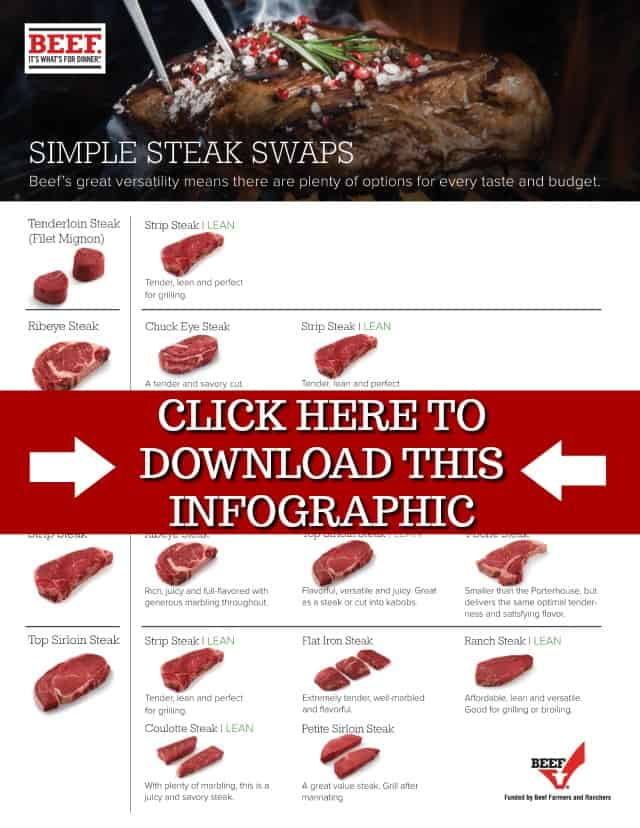 Steak swaps to make when you can't find the steak you are looking for